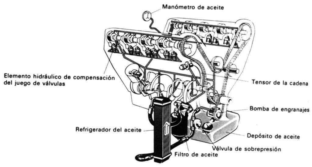 lubricación-refrigeración